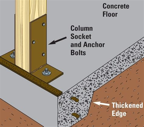 new post frame building foundation options for post