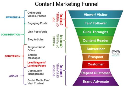 content marketing funnel cooler insights