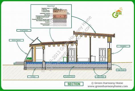 green home plans green passive solar house plans 1