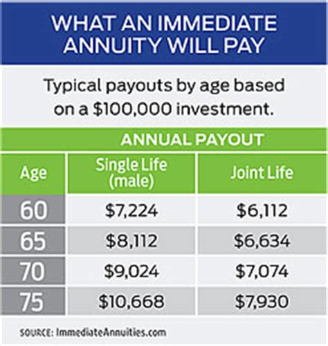 single life annuity table annuityf actuarial annuity