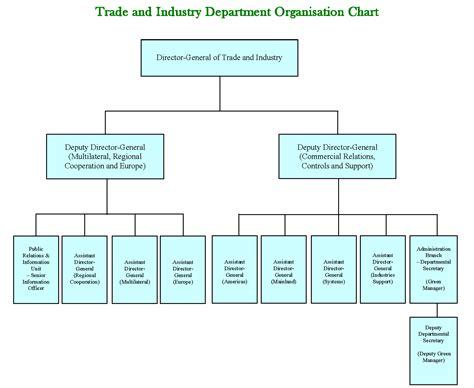 trade  industry department departmental profile