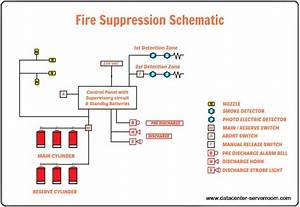 Data Center Fire Suppression Systems