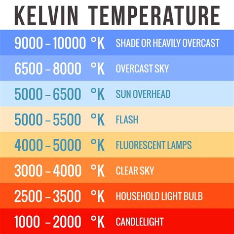 kelvin color temperature matching lights color temperature to your home