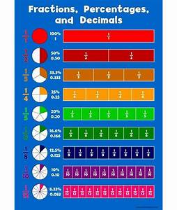 A3 Fraction  Percentages  Decimals Childrens Wall Chart Educational Kids Poster