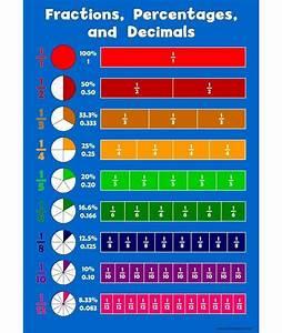 A3 Fraction  Percentages  Decimals Childrens Wall Chart