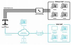 How Does A Cloud Based Phone System Work