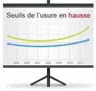 Taux Usure : pr t immobilier les seuils de l usure pour 2011 ~ Gottalentnigeria.com Avis de Voitures