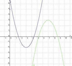 Nullstellen Einer Parabel Berechnen : wie kann ich nullstellen quadratischer funktionen bestimmen nachlernmaterial ~ Themetempest.com Abrechnung
