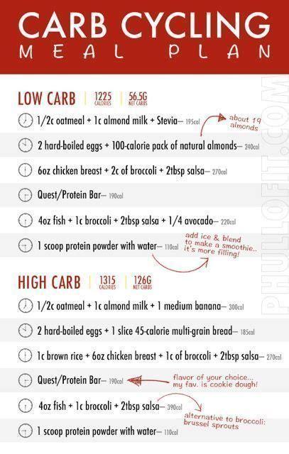 carb cycling meal plan carb cycling meal plan carb