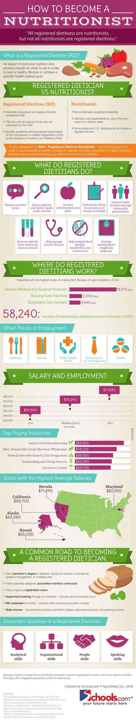 Infographic How To Become A Nutritionist  W0rk. Fremont Healthcare Center Seoul Hotels 5 Star. Title Loans In Rock Hill Sc Lease Pos System. Credit Card Acceptance Online. Microsoft Internet Filter Bug Tracking System. Northwestern Grad School Economics Major Ucla. George Mason University Social Work. Internet Service Michigan Pay Off Debt Loans. Good Samaritan College Of Nursing