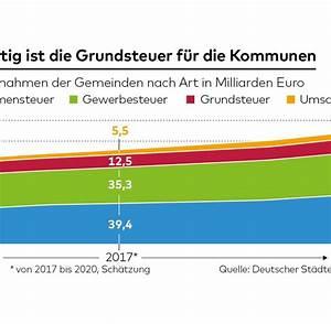 Immobilien In Deutschland : grundsteuer verfassungsgericht hat gro e zweifel an erhebung welt ~ Yasmunasinghe.com Haus und Dekorationen
