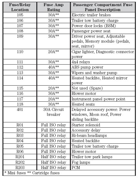 2011 Ford F650 Fuse Block Diagram by 2006 F150 Diagnostics Port No Power Ford F150 Forum