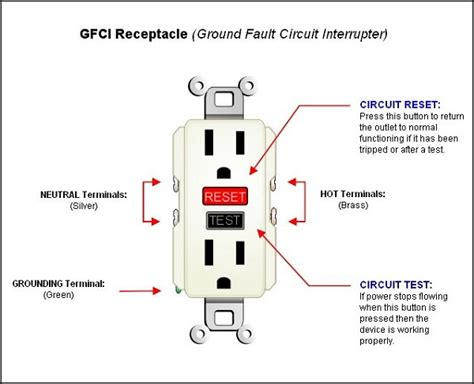 Gfci Electrical Services New Jersey Gfcis Installation