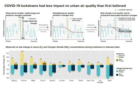 Early COVID-19 lockdowns had less impact on urban air ...