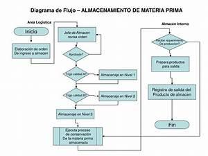 Recepcion De Materia Prima Diagrama De Flujo