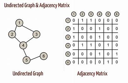 Graph Adjacency Matrix Directed Weighted Undirected Weights