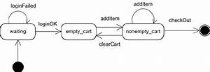 State Transition Diagram For The Shoppingcart Web Service