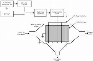 Schematic Diagram Of The Modular Esp Arrangement