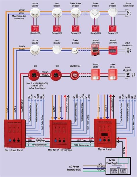 Gst Beam Detector Wiring Diagram by Mini 2 Zones Conventional Alarm Panel With