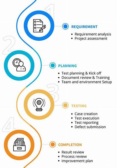Testing Functional Process Qulix Functionality Services