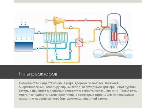 Типы ядерных реакторов . принципы получения