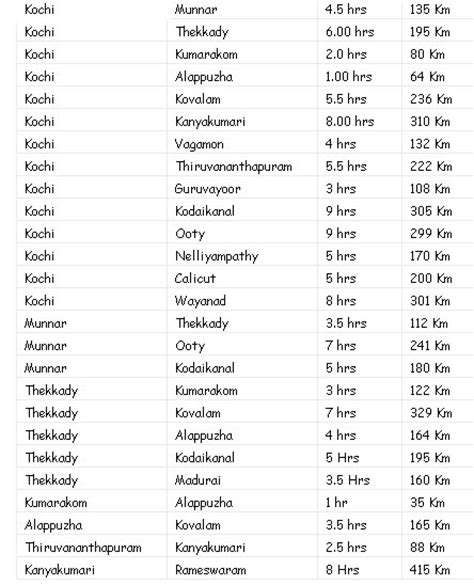 distance travel time destinations keraladistance
