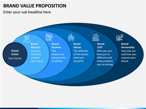 Brand Value Proposition PowerPoint Template - PPT Slides ...