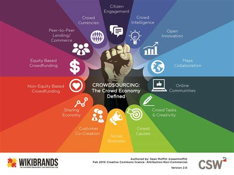 Crowdsourcing is changing possibilities