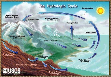 Aqua Cycle The Water Cycle