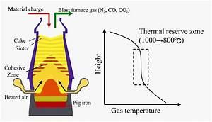 A Conceptual Diagram Of Temperature Distribution Along