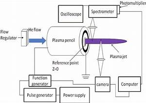 Schematic Of The Experimental Setup For Plasma Jet