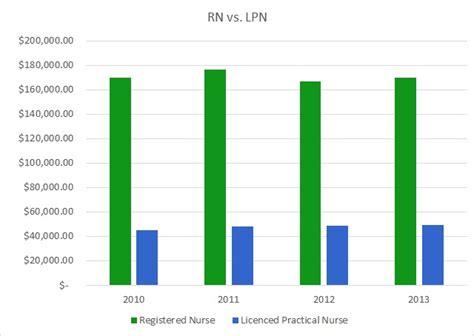 earn lpn  rn degree   york