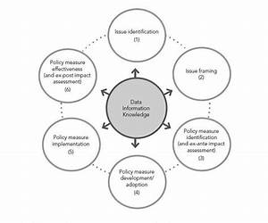 Main Stages In The Policy Cycle  Supported By Data