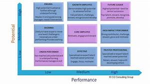 talent mapping the key to the workforce of the future With talent mapping template