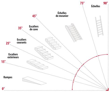 les r 232 gles de calcul de dimensions d un escalier