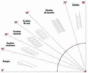 Calcul Escalier Quart Tournant : calcul d un escalier quart tournant finest calcul d un ~ Melissatoandfro.com Idées de Décoration