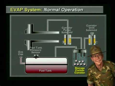 wells evap training  sgt tech p p p