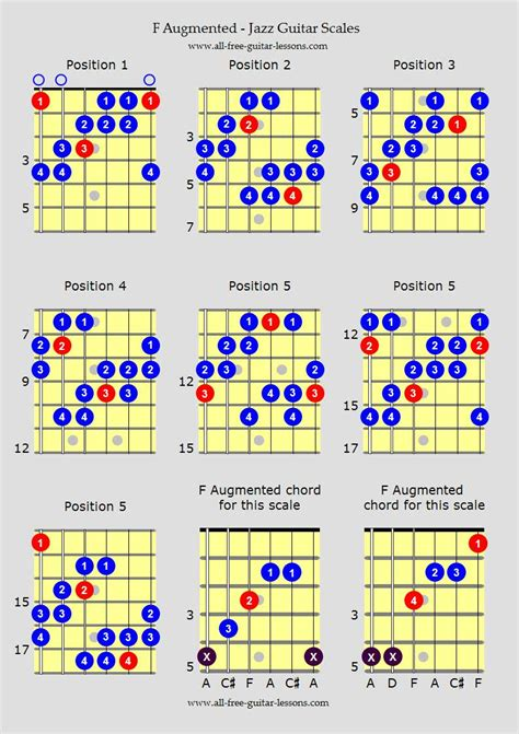 Minor Swing Scales by Jazz Guitar Scales Modes
