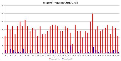 mega millions mega ball frequency avondale asset management
