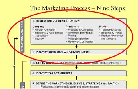 situational analysis template situation analysis for marketing plans greatmarketingplantips