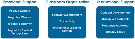 educator engagement  interaction  childrens