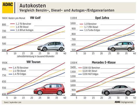 adac siege auto benzin diesel autogas und erdgas fahrzeuge im vergleich