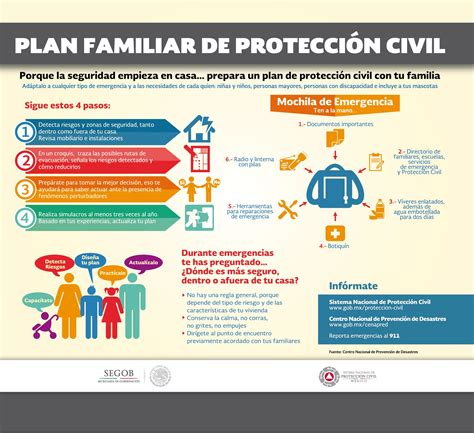 plan de emergencias familiar plan familiar coordinación general de protección civil