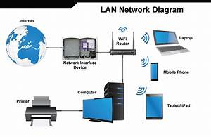 Wireless Network Support