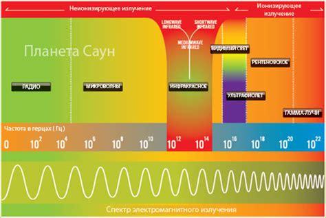 Инфракрасное излучение влияние на организм человека действие лучей их свойства польза и вред возможные последствия