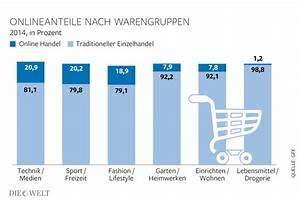 Online Lebensmittel Kaufen : gfk studie lebensmittel werden im onlinehandel immer ~ Michelbontemps.com Haus und Dekorationen