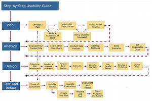 El mapa del Procesos de diseño centrado en el usuario (UCD ...