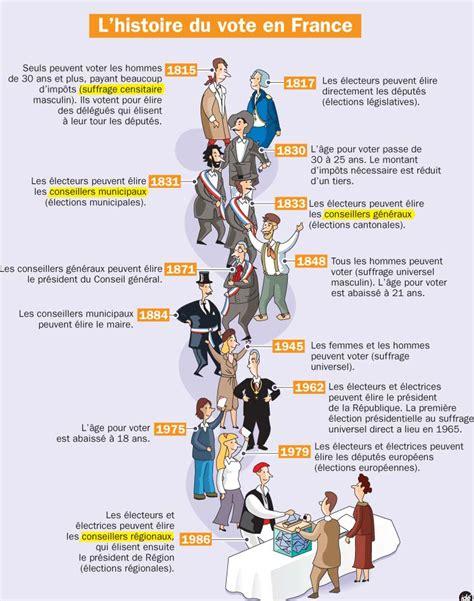 L'histoire Du Vote En France