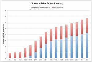 LNG Exports DOA