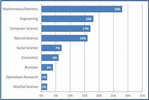 How college students should prepare for a data science ...